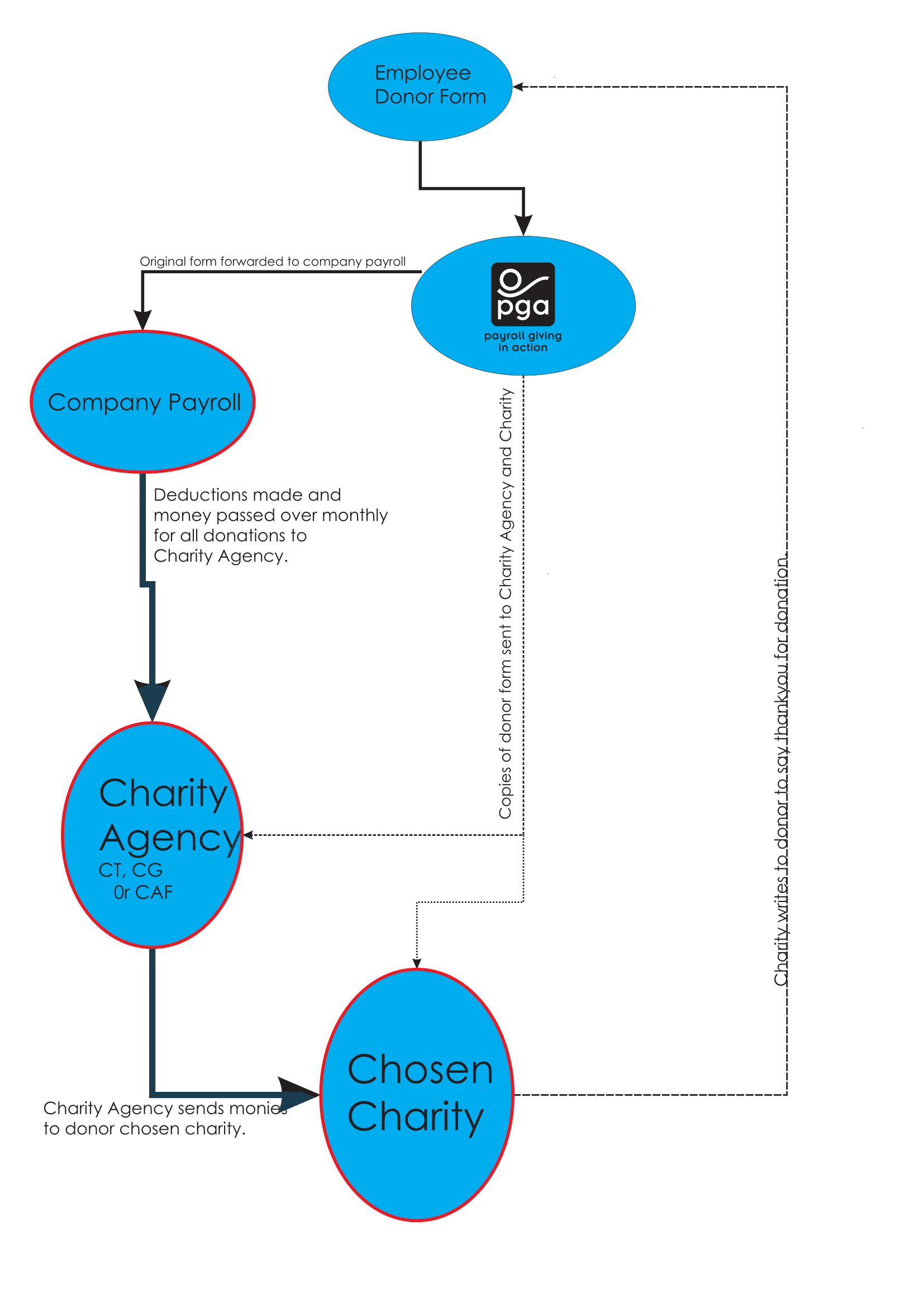 donation flow chart