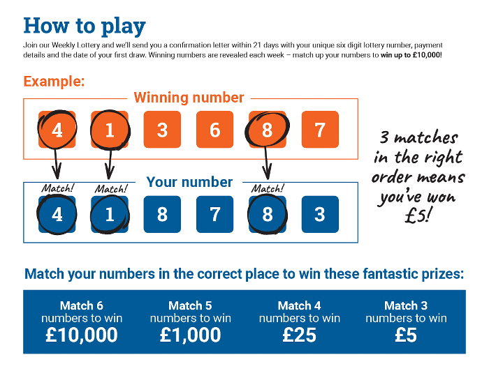 Lottery - Coeliac UK